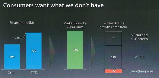 Slide Apple uit rechtszaak tegen Samsung