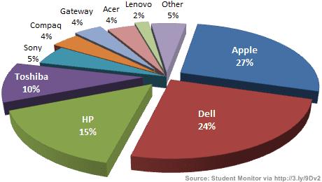 Student monitor 2010 laptops VS