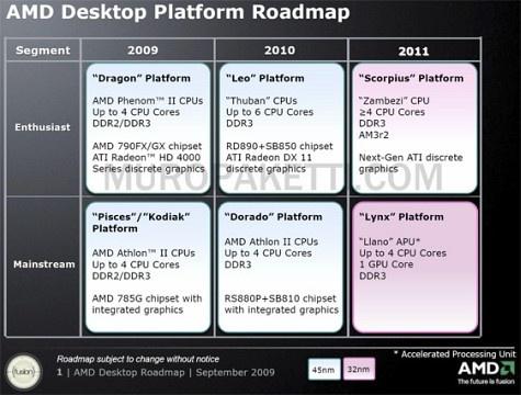 AMD Roadmap Scorpius