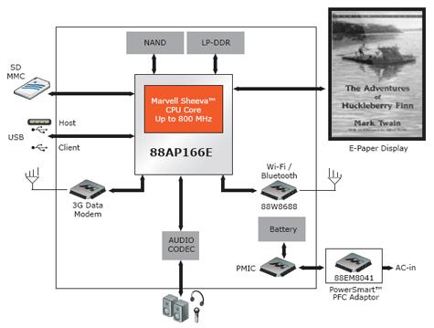 Marvell Armada 166E diagram e-reader