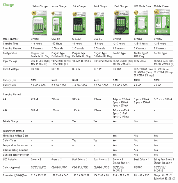 Recyko Charger Specifications - � GPI International Ltd