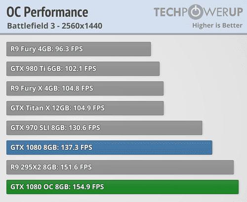 GTX 1080 oc performance