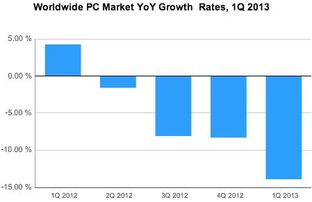 Pc-verkopen Q1 2013