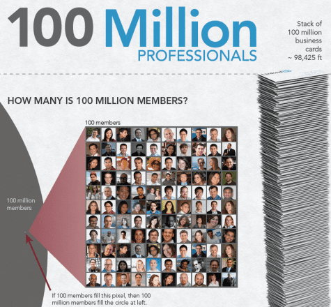 LinkedIne 100 miljoen