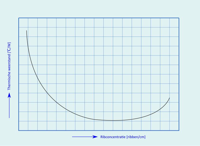 grafiek thermische weerstand ribconcentratie
