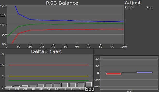iMac 2012 RGB-balans