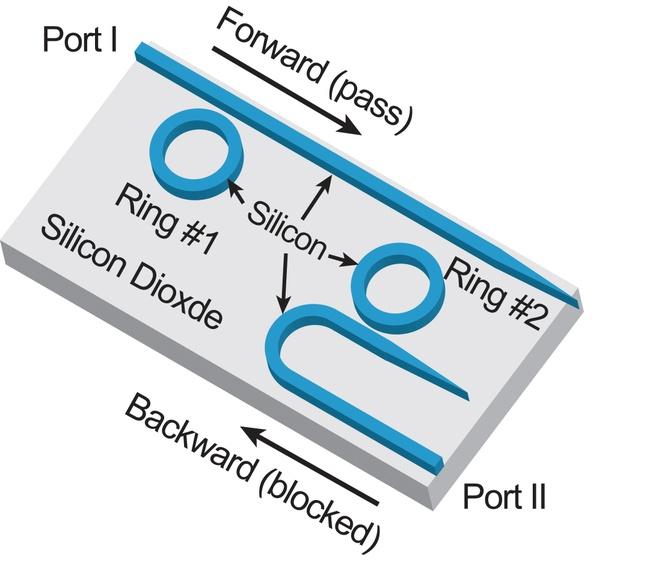 Passieve optische diode