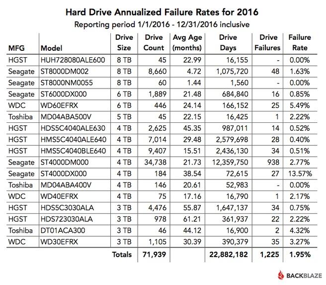 Backblaze jaarcijfers 2016