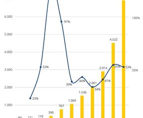 Zonnepanelen in Nederland (zakelijk en residentieel)