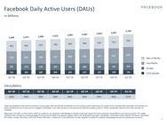 Kwartaalcijfers Facebook Q1 2020