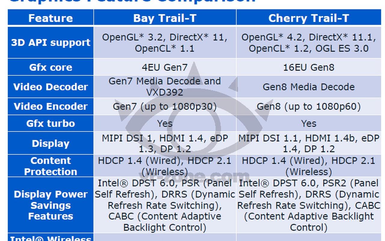 Intel Cherry Trail IDF 2014