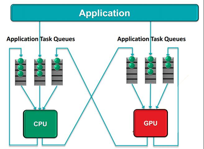 AMD hQ-overzicht