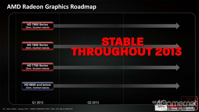 AMD Radeon 2013 roadmap