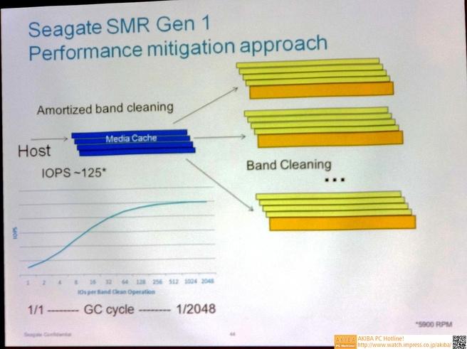 Seagate SMR
