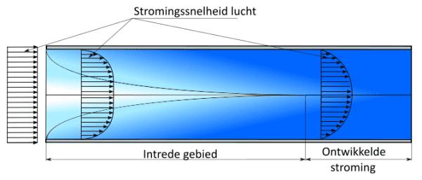 Luchtstroming in spleetruimte tussen twee ribben