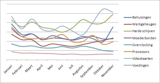Categorieverloop Core Pricewatch 2009