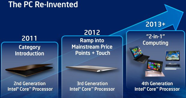 Intel Hasswel pc reinvented