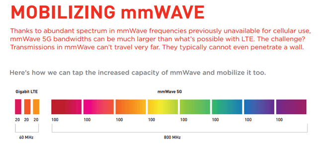 mmwave qualcomm