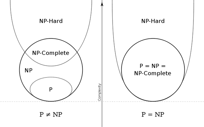 P np np-complete np-hard (Wikipedia)