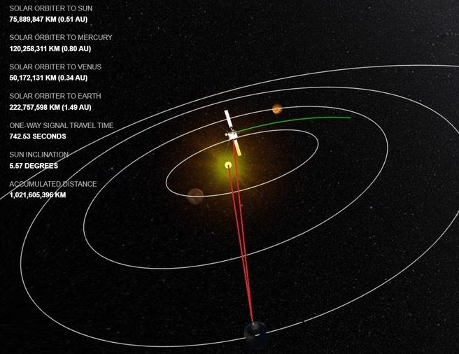 Orbita solare ESA