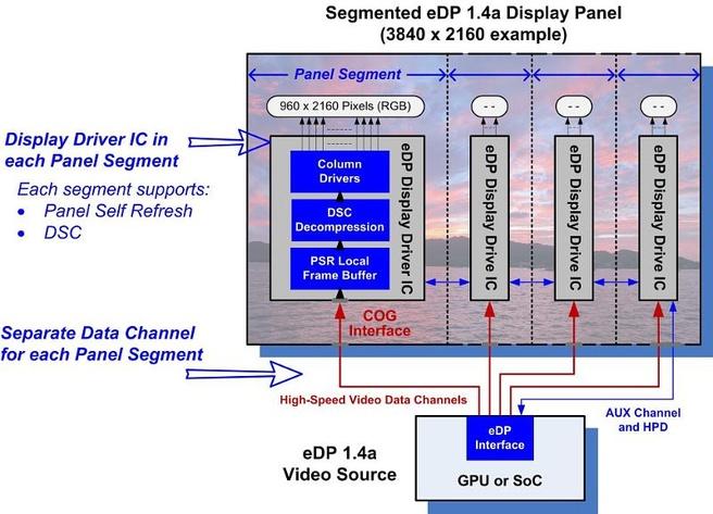 embedded displayport 1.4a