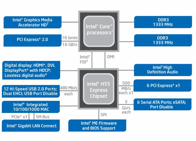 H55-diagram