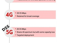 Vodafone: 5G DSS-rol in 5G-netwerken