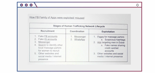Facebook interne documenten