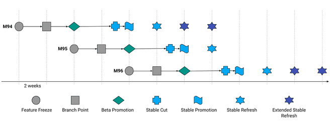Google Chrome releasecyclus