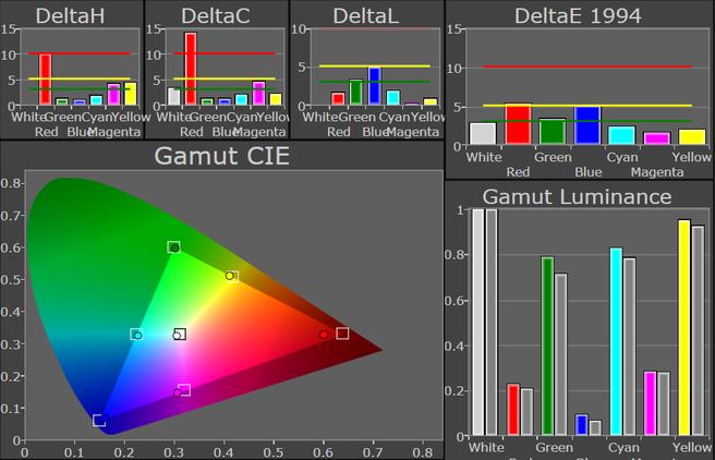 Gamut One X