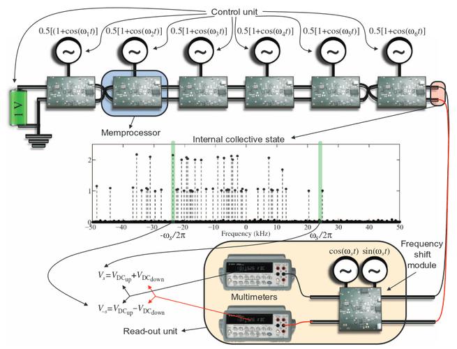 memcomputer architectuur