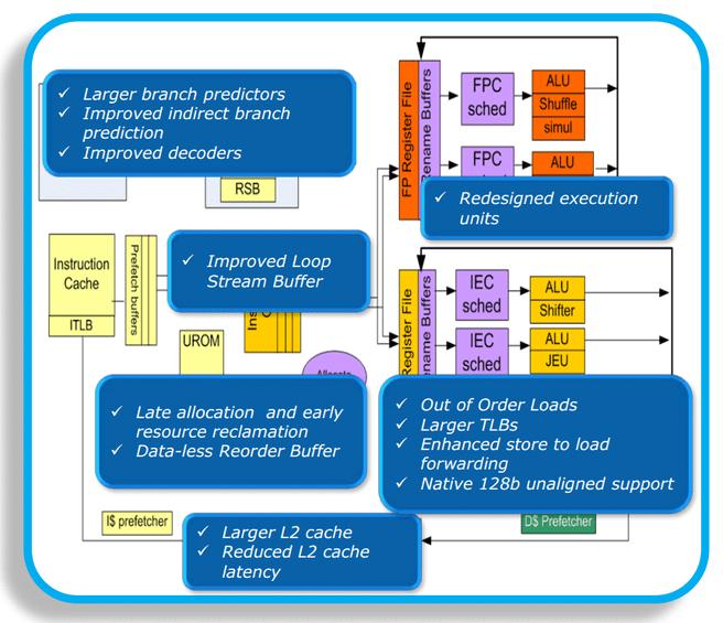 Silvermont-blokdiagram