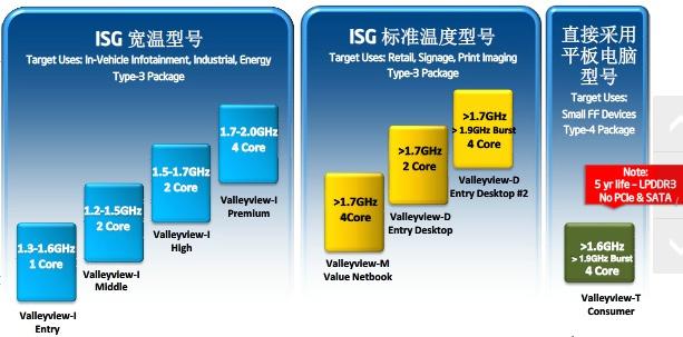 Intel Valleyview-soc lineup