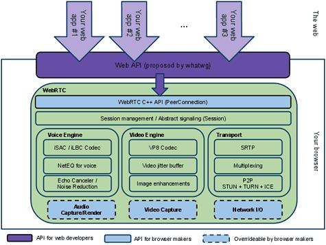 WebRTC-architectuur