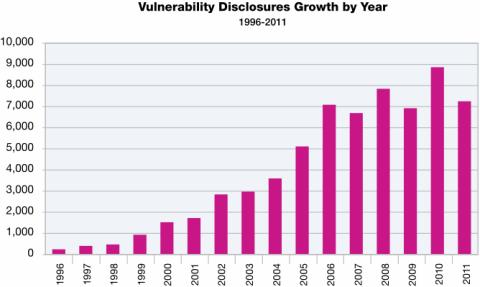 Aantal gepubliceerde exploits 1996-2011 (Bron: IBM)