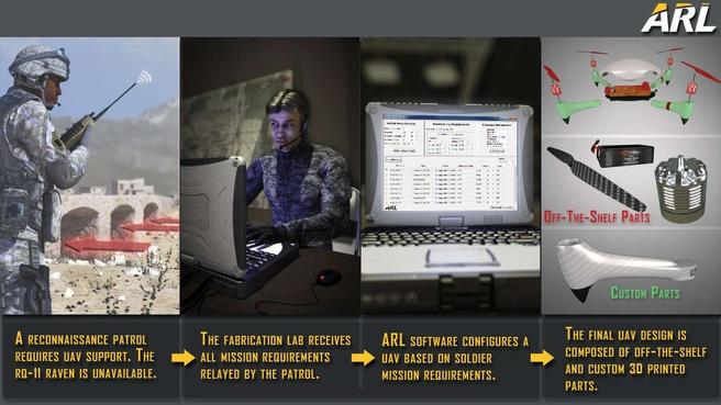 Drones Amerikaans leger