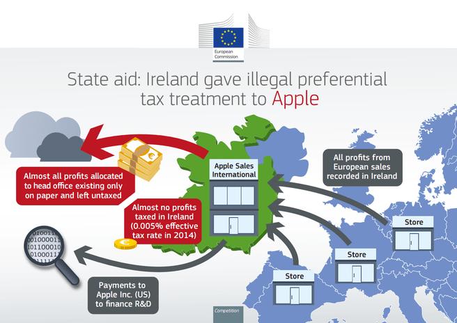 apple infographic EC