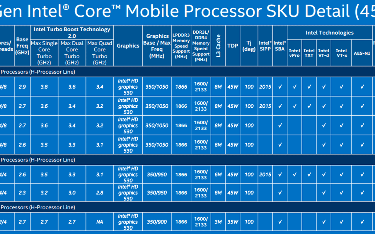 Skylake-productoverzicht: mobile 45W-serie