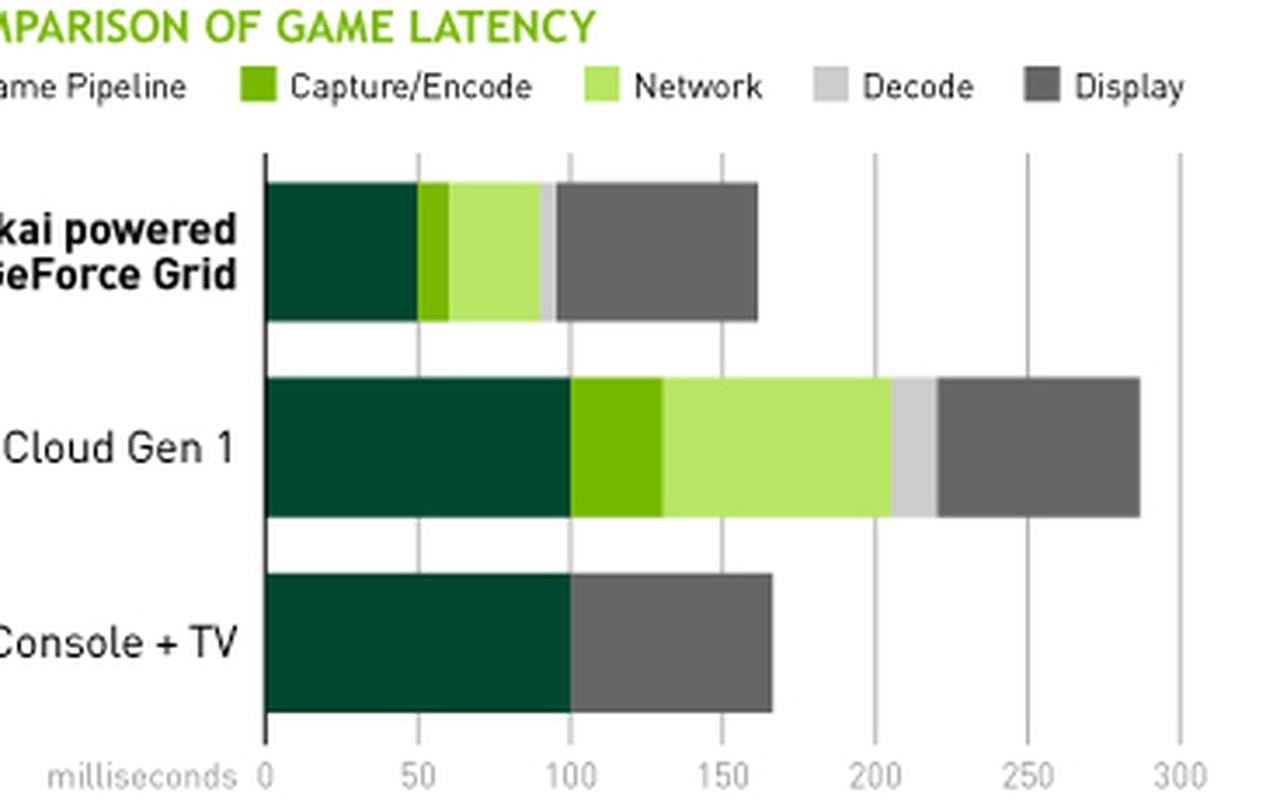 Verschil in latency tussen Nvidia Grid en soortgelijke platformen