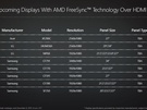 AMD RTG Technology Summit