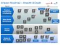 Qualcomm MSM8960: roadmap mobiele processors