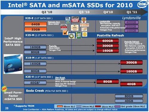 Intel ssd-roadmap