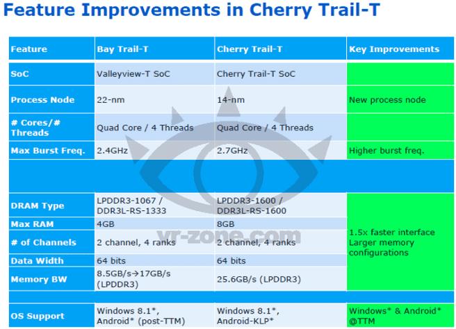 Cherry Trail-T Intel