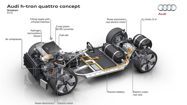 Audi h-tron quattro drivetrain