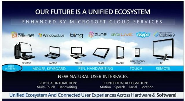 Microsoft cloudstrategie