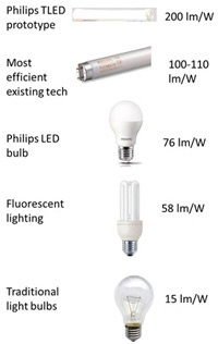 Philips led-lamp 200 lumen per Watt vervanger voor tl-buizen