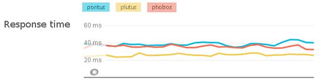 Verbeterde response tijd dankzij php 5.6