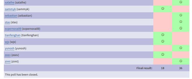Het voorstel om JIT op te nemen in PHP 8 werd met ruime meerderheid aangenomen