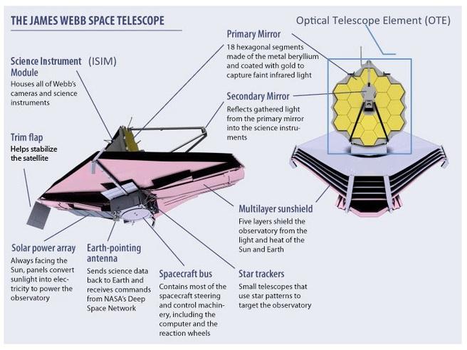 James Webb Telescoop