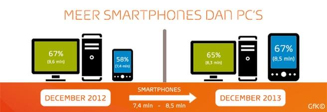 GfK: meer smartphones dan pc's in Nederland